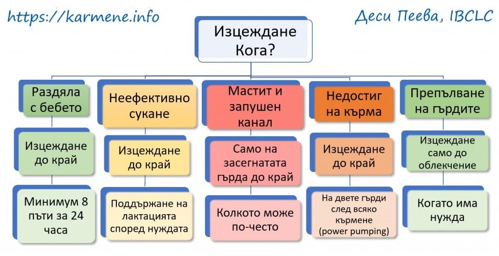 Схема изцеждане 1